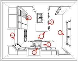 Optimal Kitchen Layout best kitchen layouts picturesque design kitchen 101  how to a