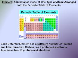 MATTER What is Matter? What are the Parts of an Atom? How do you ...