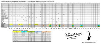 Meyer Alto Sax Mouthpiece Chart 3 Meyer V Meyer Alto Saxophone Mouthpiece Comparison Test