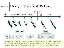 Divisions Of Islam Chart Image Result For Islamic Teachers Timeline World Religions