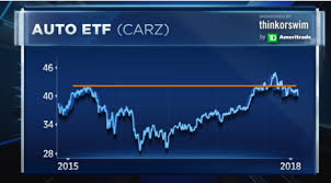 Ford Motor Company Stock Quote Adorable Charts Point To Trouble For Automakers And Ford In Particular