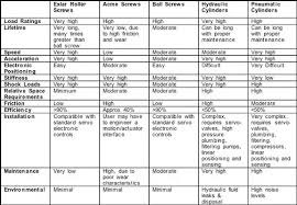 Hydraulic Oil Comparison Chart What Are The Main Differences Between Hydraulic And