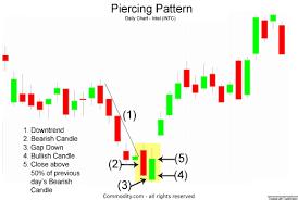 Piercing Line Pattern Candlestick Chart