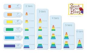wedding table size chart. tiered wedding cake size chart table i