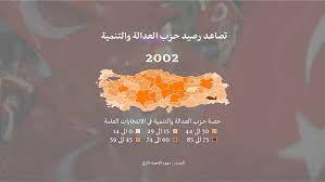 التغيرات التي شهدتها تركيا مؤخرا تحت حكم أردوغان - BBC News Arabic تصفح