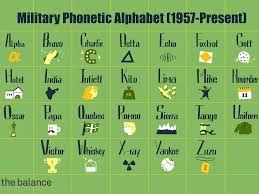 It is used to spell out words when speaking to someone not able to see the speaker. Military Phonetic Alphabet List Of Call Letters