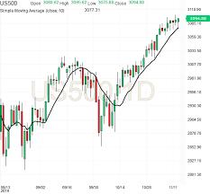Emini Futures Trading Analysis 13nov2019 Emini Futures