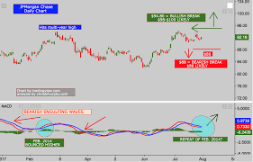 Jp Morgan Stock Chart Jpmorgan Chase Charts Show Deja Vu 2014 Jpmorgan Chase