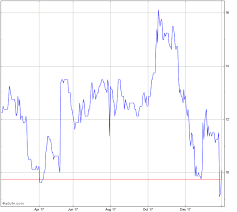 Filtronic Stock Chart Ftc