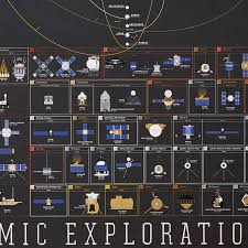 Chart Of Cosmic Exploration Cosmic Exploration Chart Space Art Spaceships Uncommongoods