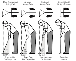 How To Fit A Putter Chart Understanding And Measuring Putter Toe Hang Hireko Custom