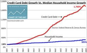 Chart Of The Day Credit Card Debt Swallows American