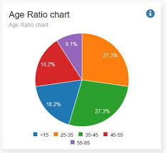 How To Increase The Width Of C3 Pie Chart Legend Only Not