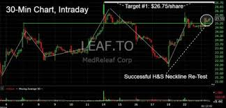 Medreleaf Corp Could Threaten 5 Month Highs As Exchange