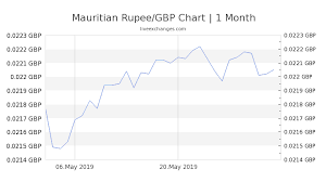 Rupee To Pound Chart 2650 Mur To Gbp Exchange Rate Live 55 04 Gbp Mauritian