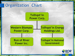 Power Corp Org Chart 1 Jeff Paquin Tsilhqot In Power Project Phase Ii Call Cebc