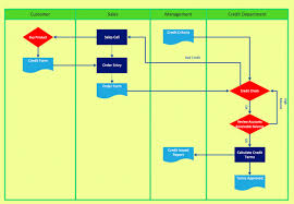 Interaction Of Processes Flow Chart Process Flow Chart With Responsibilities Map Of Interaction