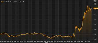 Market Chaos As Swiss Franc Surges 30 In 13 Minutes Gold