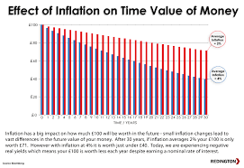 Time Value Chart Chart Of The Week Time Value Of Money Red Blog