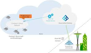 Microsoft Announces General Availability Of Azure Active