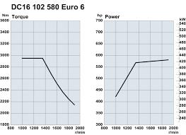 scania further widens its alternative fuel range unique v8 engine scania dc16 102 580 euro 6 engine diagram