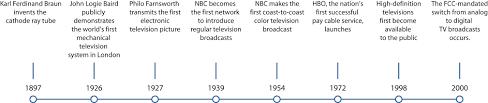 7 1 The Evolution Of Television Com_101_01_testbook