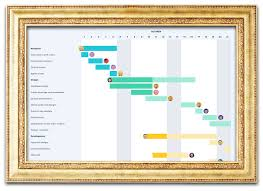 Gantt Chart Model The Gantt Chart Doesnt Work And You Know It Tameday