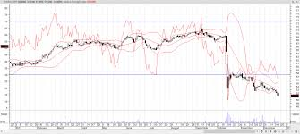 Pg E Corporation Nyse Pcg Stock Oversold Live Trading News