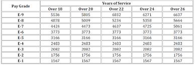 Marine Income Chart 73 Timeless Us Military Chart