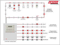 how to install a hardwired smoke alarm also wiring diagram for Smoke Detector System Diagram fire alarm wiring diagram inside for smoke aircraft smoke detector system diagram