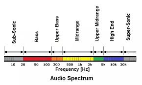 In Subwoofers What Is Frequency Response Quora