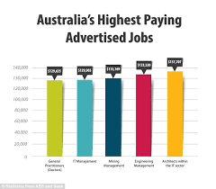 Australias Monthly Salary According To Your Age Revealed