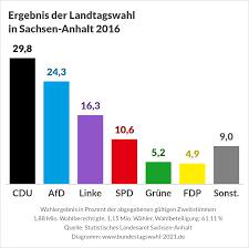 Letzte landtagswahl vor der bundestagswahl. Landtagswahl In Sachsen Anhalt 2021 Bundestagswahl 2021