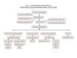Video Production Organizational Chart 14 Specific Film Production Hierarchy Chart