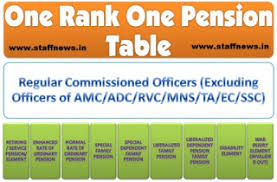 One Rank One Pension Defence Personnel Chart Central Govt Employees 7th Pay Commission Staff News