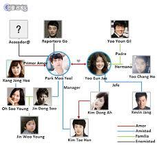 The Heirs Relationship Chart Un Puente Entre Dos Mundos K