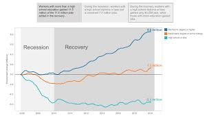 Degrees To Percent Chart College Degrees More Important Than Ever