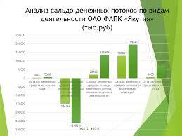 Учет и анализ движения денежных средств организации на примере   Анализ сальдо денежных потоков по видам деятельности ОАО ФАПК Якутия тыс руб