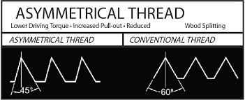 Thread Pull Out Chart Wood Screws Amsi Supply