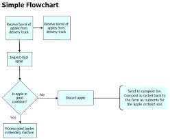 Process Flow Chart Template Excel Download Rigorous Flowchart Templates For Excel Flow Charts Templates