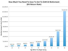 Savings Compound Interest Chart These 3 Charts Show The Amazing Power Of Compound Interest