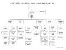 San Miguel Corporation Organizational Chart 39 Unmistakable San Miguel Organizational Chart