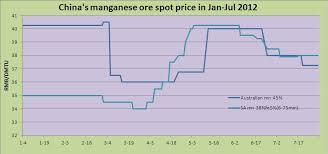 Chinas Manganese Ore Spot Price Chart In Jan Jul 2012