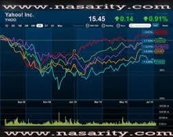 Yahoo Finance Quotes Dow Jones Yahoo Finance Charts