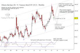 Time To Look For A Reversal In Treasury Yields See It Market