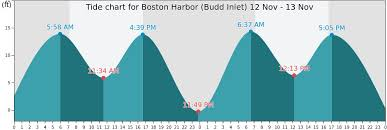 Boston Harbor Tide Chart 2017 Boston Tide Chart Gallery Of Chart 2019