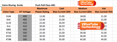 6v6 Bias Chart Setting The Bias On Output Valves And Why Do They Appear Not