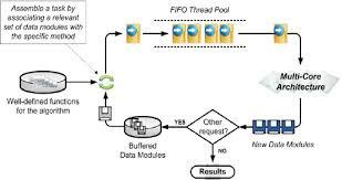 Flowchart Of The Code For Demonstrating Dmp In Matrix