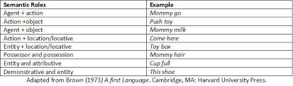 Syntactic Development Chart Psycholinguistics Development Of Speech Production Wikiversity