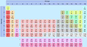 Chart Of Elements And Their Symbols 150 Years Of Periodic Table Its Elementary Deccan Herald